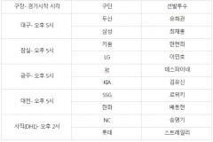 프로야구 29일 선발투수...대구구장, 두산 유희관 vs  삼성 최채흥