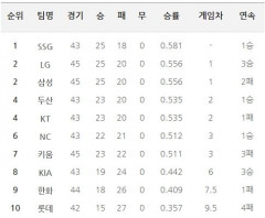 프로야구 팀 랭킹...두산에 패한 삼성, LG와 공동 2위