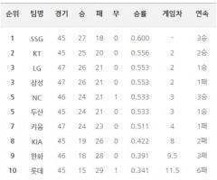 프로야구 팀 랭킹...삼성, LG와 공동 3위