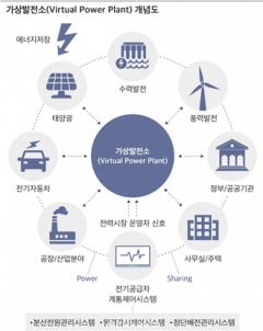 [Tech Investor] 재생에너지와 VPP(가상발전소)산업 전망