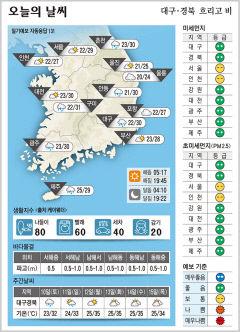 대구·경북 오늘의 날씨(7월 9일)