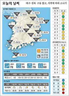 대구·경북 오늘의 날씨(7월 12일)