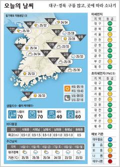 대구·경북 오늘의 날씨(7월 13일)