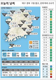 대구·경북 오늘의 날씨(7월 16일)