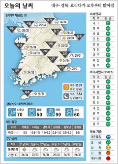 대구·경북 오늘의 날씨(7월 20일)