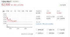 더블유게임즈 자회사 나스닥 상장, 이베스트투자증권 목표가 상향 조정