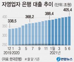 '자영업자 대출' 코로나19 사태 후 1년6개월간 67조원 급증