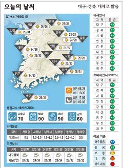 대구·경북 오늘의 날씨(7월 21일)