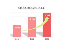 경북대 기술이전 수익, KAIST·서울대 이어 국공립대 중 3위