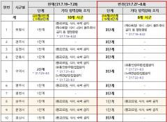 [속보] 경북도, 포항 김천 안동 등 9개 시군 27일부터 사회적 거리두기 3단계로 상향