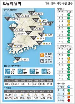 대구·경북 오늘의 날씨(7월 30일)