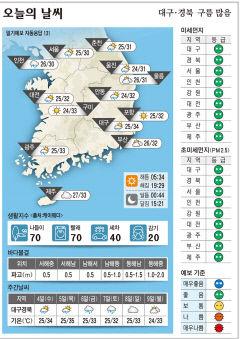 대구·경북 오늘의 날씨(8월 3일)