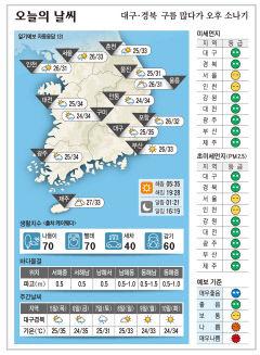 대구·경북 오늘의 날씨(8월 4일)