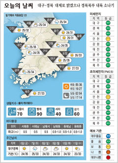대구·경북 오늘의 날씨(8월 5일)...대구 구미 안동 낮최고 35도