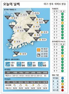 대구·경북 오늘의 날씨(8월 5일)...대구 낮최고 35도, 포항 32도