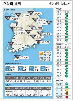 대구·경북 오늘의 날씨(8월 9일)...대구 낮최고 33도, 안동 32도