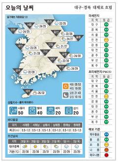 대구·경북 오늘의 날씨(8월 27일)…낮최고기온 대구 포항 30, 구미 28, 안동 27도