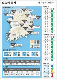 대구·경북 오늘의 날씨(8월 31일)...낮최고기온 대구 26, 포항· 구미 24, 안동 23도