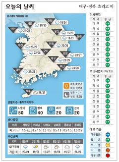대구·경북 오늘의 날씨(9월 1일)...낮최고기온 대구 29, 구미 28, 포항 27, 안동 26도