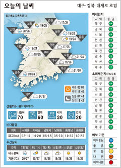 대구·경북 오늘의 날씨(9월 6일)...낮최고기온 대구 26, 구미·안동 25, 포항 24도