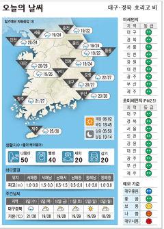 대구·경북 오늘의 날씨(9월 7일)...낮최고기온 대구·포항 27, 구미 26, 안동 24도