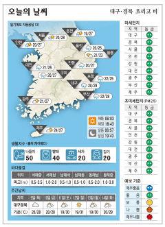 대구·경북 오늘의 날씨(9월 8일)...낮최고기온 대구 29, 구미 안동 27, 포항 25도