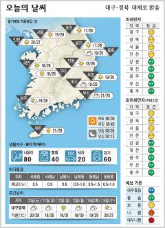 대구·경북 오늘의 날씨(9월 9일)...낮최고기온 대구 29, 구미·안동 28, 포항 26도