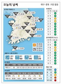대구·경북 오늘의 날씨(9월 10일)...낮최고기온 대구 27, 포항 구미 안동 26도