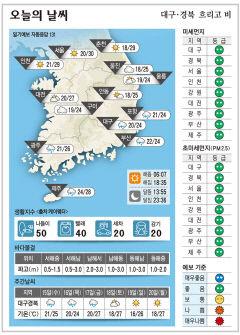 대구·경북 오늘의 날씨(9월 14일)...낮최고기온 대구·포항·구미 24도, 안동 25도
