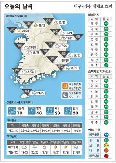 대구·경북 오늘의 날씨(9월 15일)...낮최고기온 대구·구미·안동 26도, 포항 25도