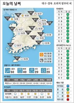 대구·경북 오늘의 날씨(9월 16일)...낮최고기온 대구 26도, 구미·안동·포항 25도