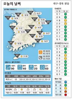 대구·경북 오늘의 날씨(10월 1일)...낮최고기온 대구 29, 구미 28. 안동 포항 27도