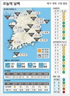 대구·경북 오늘의 날씨(10월 4일)...낮최고기온 대구 포항 29, 구미 28. 안동 26도