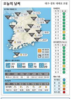 대구·경북 오늘의 날씨(10월 6일)...낮최고기온 대구·구미 23, 포항 22, 안동 21도