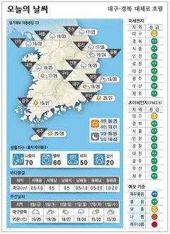 대구·경북 오늘의 날씨(10월 7일)...낮최고기온 대구·포항 28, 구미 26, 안동 25도