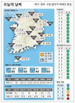 대구·경북 오늘의 날씨(10월 14일)...낮최고기온 대구 26, 구미 포항 25, 안동 23도