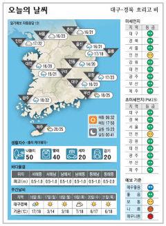 대구·경북 오늘의 날씨(10월 15일)...낮최고기온 대구 포항 23, 구미 21, 안동 20