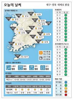 대구·경북 오늘의 날씨(10월 20일)…낮최고기온 대구 17, 구미 16, 포항 16, 안동 16도