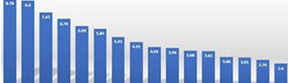대구 오피스 수익률 지난해 6.79%...전국 넷째로 높아