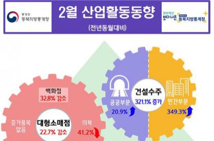 `바닥 뚫린` 대구경북 경제...3월 비제조업 업황전망BSI 역대최저수준