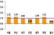 지난해 4분기 군위군 지가 상승률 1.90%로 전국 네 번째
